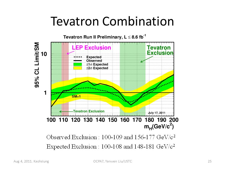 Tevatron Combination Aug 4, 2011. KaohsiungOCPA7, Yanwen Liu/USTC25