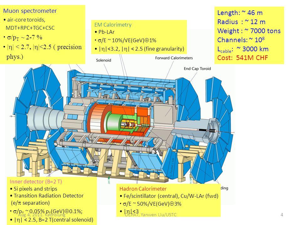 Inner detector (B=2 T) Si pixels and strips Transition Radiation Detector (e/  separation)  /p T ~ 0.05% p T (GeV)  0.1%; |  | < 2.5, B=2 T(central solenoid) Hadron Calorimeter Fe/scintillator (central), Cu/W-LAr (fwd)  /E ~ 50%/√E(GeV)  3% |  |<3 Muon spectrometer air-core toroids, MDT+RPC+TGC+CSC  /p T ~ 2-7 % |  | < 2.7, |  |<2.5 ( precision phys.) EM Calorimetry Pb-LAr  /E ~ 10%/√E(GeV)  1% |  |<3.2, |  | < 2.5 (fine granularity) Length: ~ 46 m Radius : ~ 12 m Weight : ~ 7000 tons Channels: ~ 10 8 L cable : ~ 3000 km Cost: 541M CHF Aug 4, 2011.