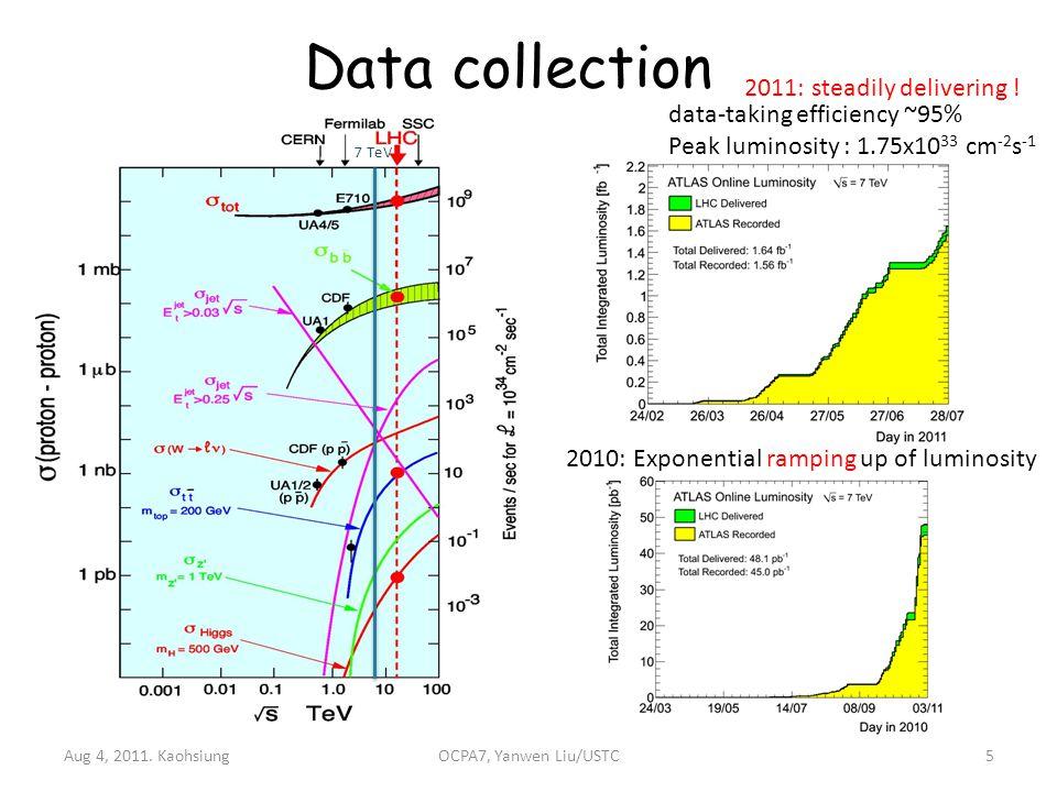 Data collection Aug 4, 2011.
