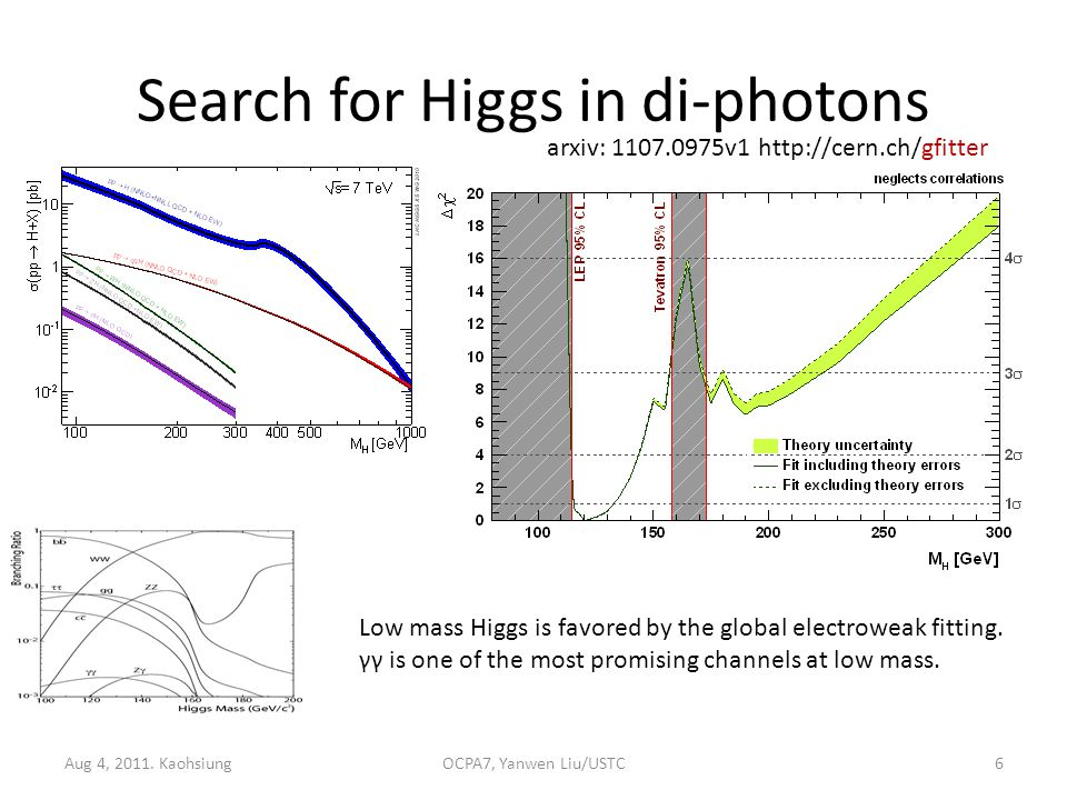 Search for Higgs in di-photons Aug 4, 2011.