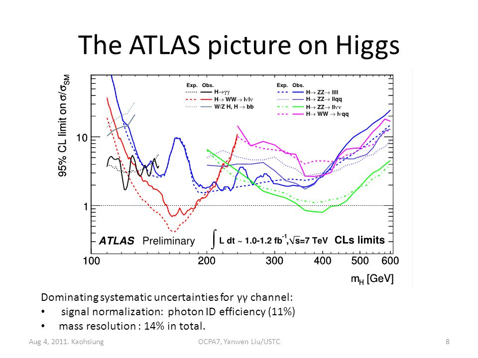 The ATLAS picture on Higgs Aug 4, 2011.