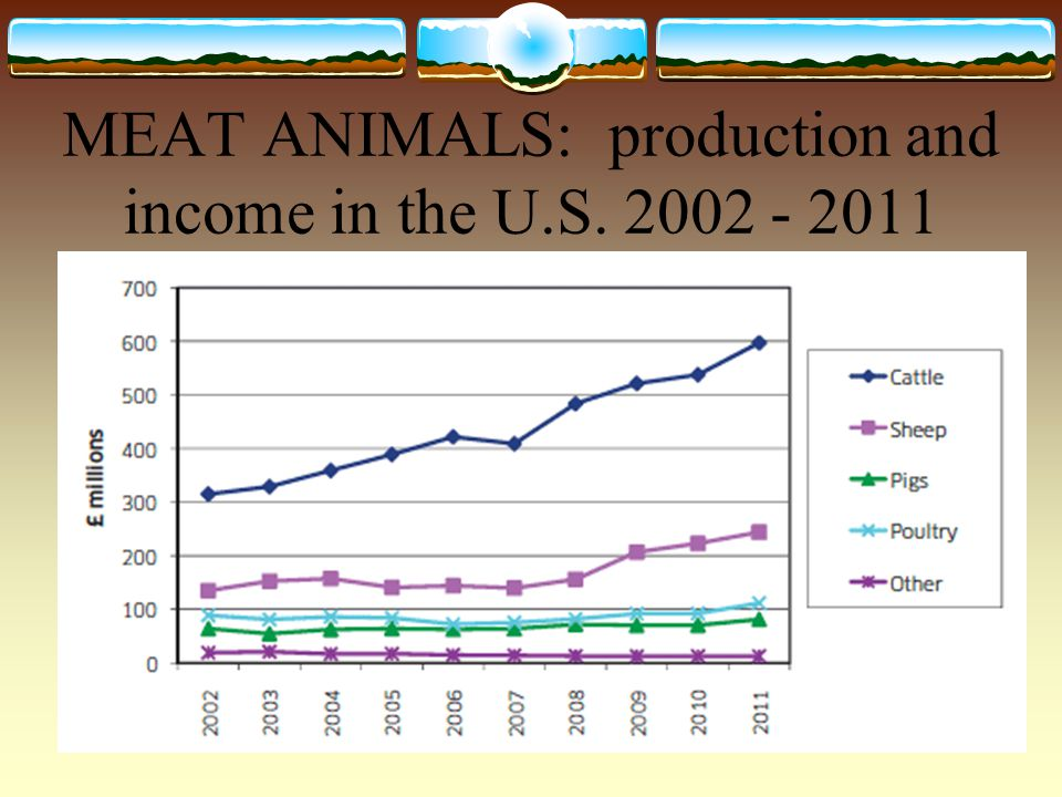MEAT ANIMALS: production and income in the U.S. 2002 - 2011