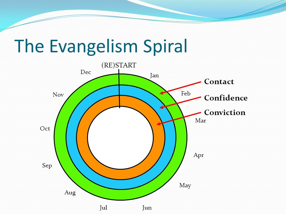 The Evangelism Spiral Jan Feb Mar Apr May JunJul Aug Sep Oct Nov Dec Contact Confidence Conviction (RE)START