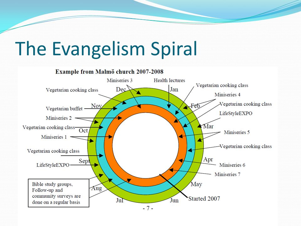 The Evangelism Spiral