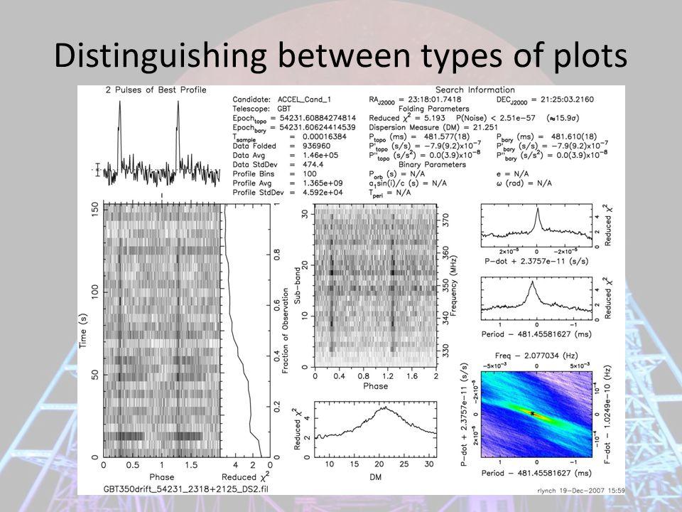 Distinguishing between types of plots