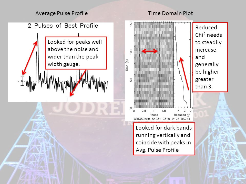 Average Pulse Profile Looked for peaks well above the noise and wider than the peak width gauge.
