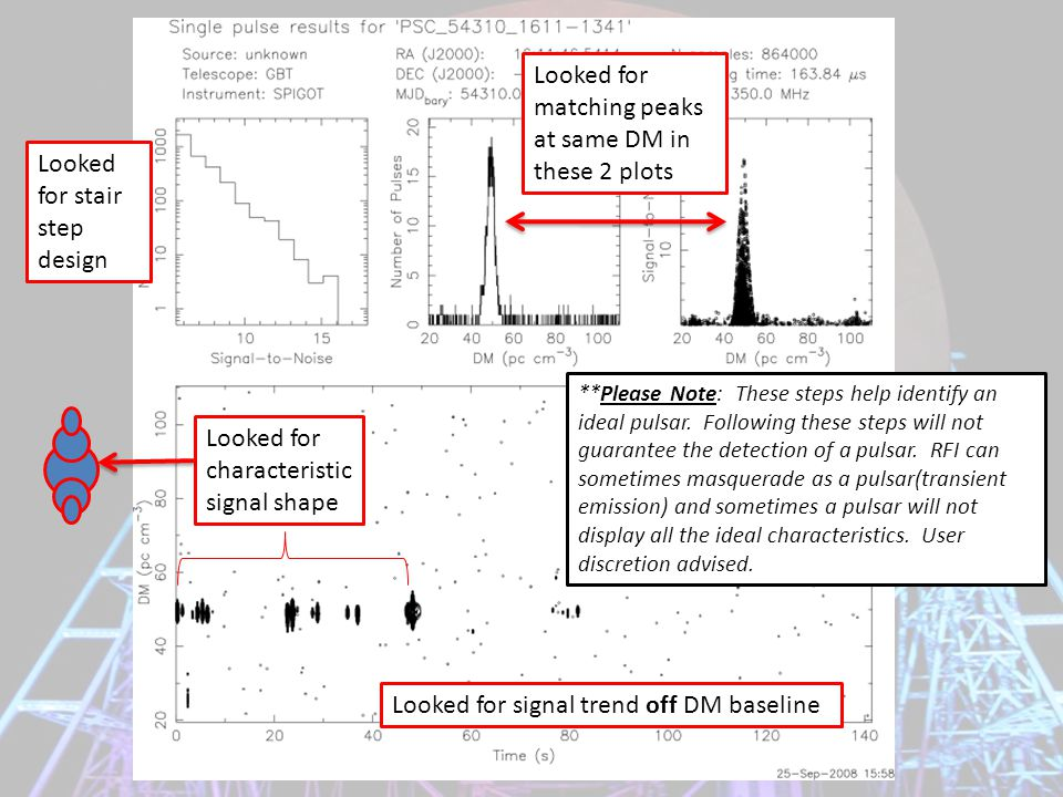 Looked for stair step design Looked for matching peaks at same DM in these 2 plots Looked for characteristic signal shape Looked for signal trend off DM baseline **Please Note: These steps help identify an ideal pulsar.