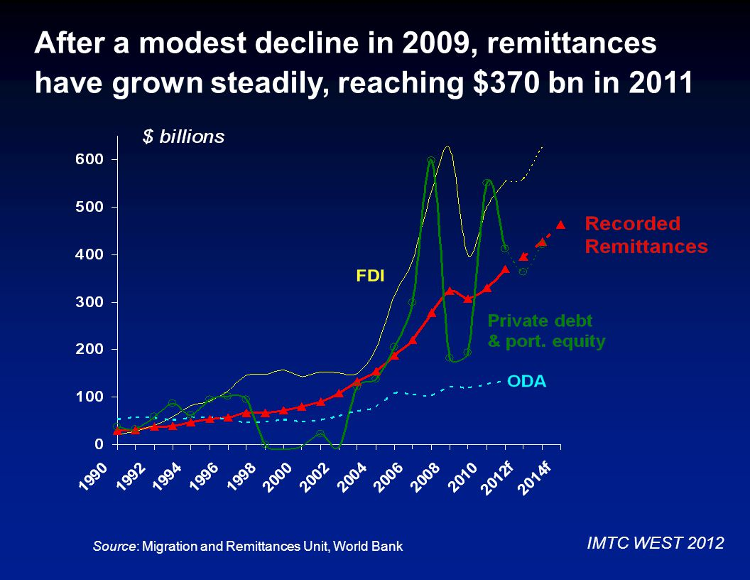 After a modest decline in 2009, remittances have grown steadily, reaching $370 bn in 2011 Source: Migration and Remittances Unit, World Bank IMTC WEST 2012