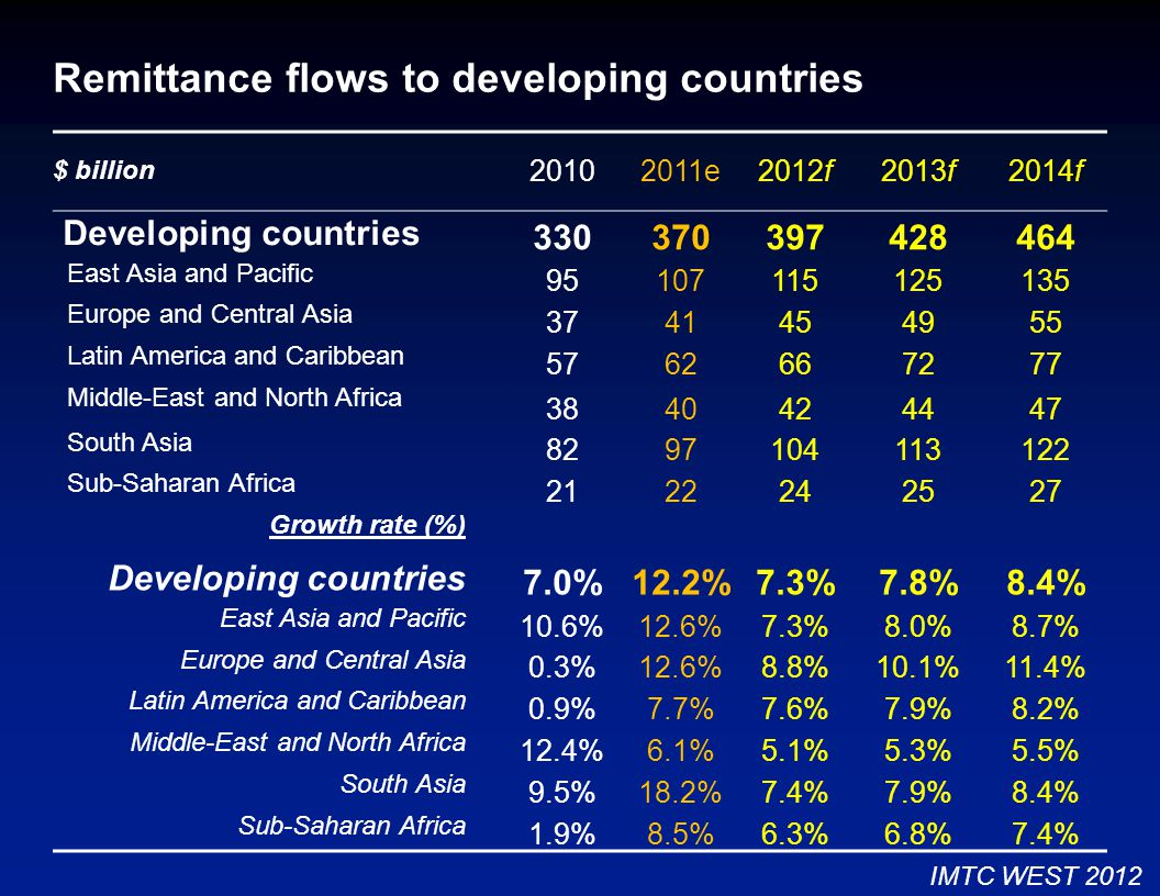 Remittance flows to developing countries $ billion 20102011e2012f2013f2014f Developing countries 330370397428464 East Asia and Pacific 95107115125135 Europe and Central Asia 3741454955 Latin America and Caribbean 5762667277 Middle-East and North Africa 3840424447 South Asia 8297104113122 Sub-Saharan Africa 2122242527 Growth rate (%) Developing countries 7.0%12.2%7.3%7.8%8.4% East Asia and Pacific 10.6%12.6%7.3%8.0%8.7% Europe and Central Asia 0.3%12.6%8.8%10.1%11.4% Latin America and Caribbean 0.9%7.7%7.6%7.9%8.2% Middle-East and North Africa 12.4%6.1%5.1%5.3%5.5% South Asia 9.5%18.2%7.4%7.9%8.4% Sub-Saharan Africa 1.9%8.5%6.3%6.8%7.4% IMTC WEST 2012