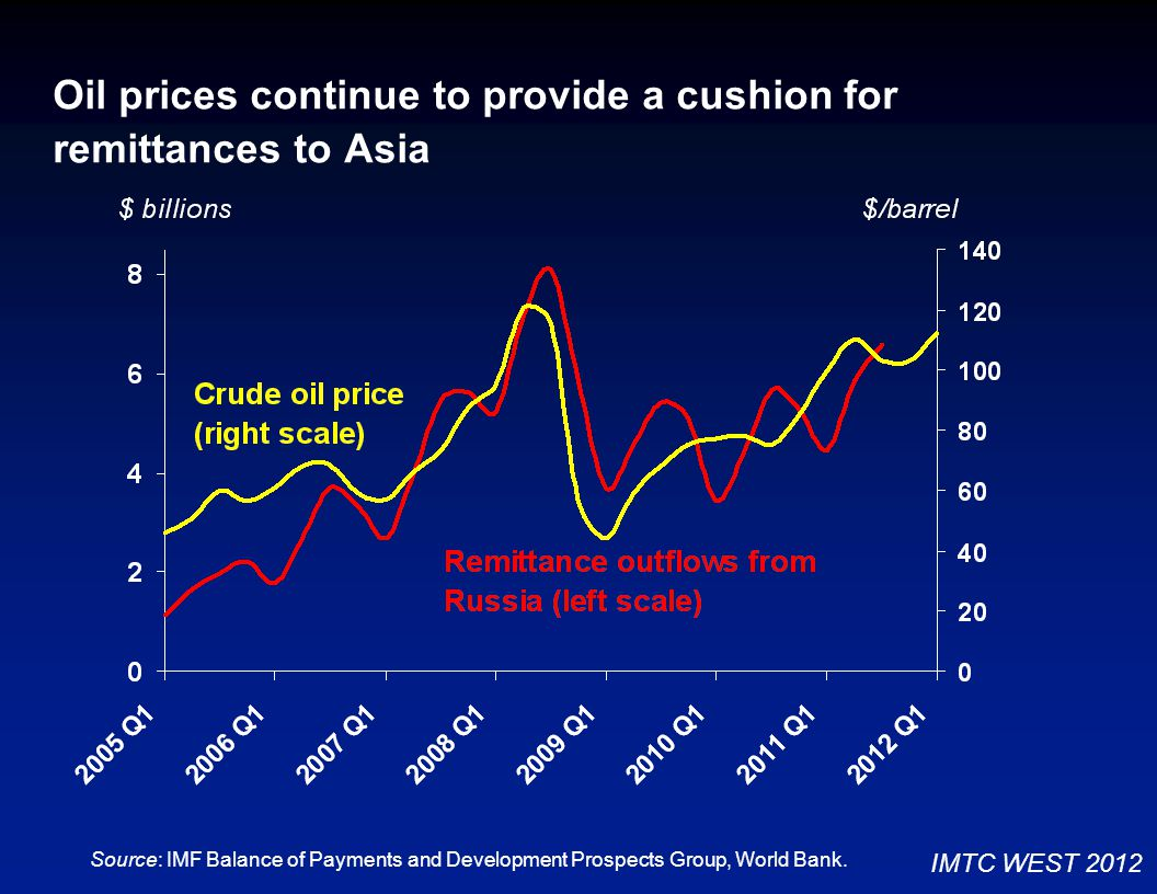 Oil prices continue to provide a cushion for remittances to Asia Source: IMF Balance of Payments and Development Prospects Group, World Bank.