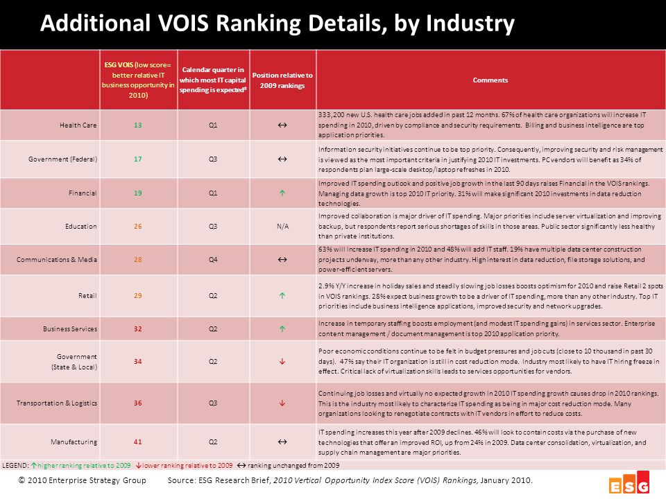 Additional VOIS Ranking Details, by Industry © 2010 Enterprise Strategy GroupSource: ESG Research Brief, 2010 Vertical Opportunity Index Score (VOIS) Rankings, January 2010.