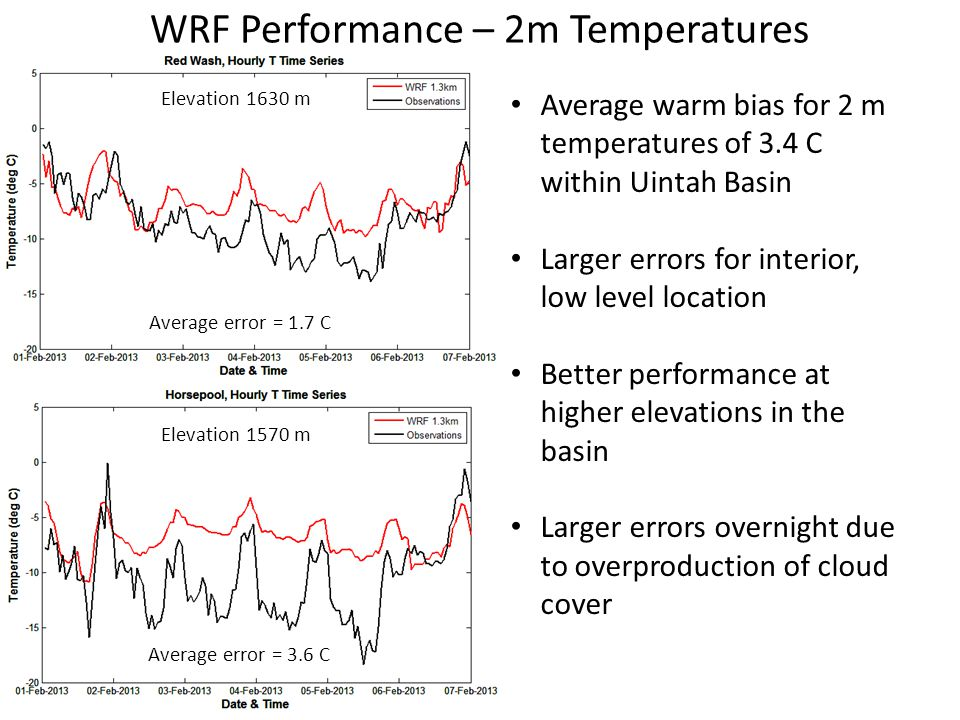 WRF Performance – 2m Temperatures Average warm bias for 2 m temperatures of 3.4 C within Uintah Basin Larger errors for interior, low level location B