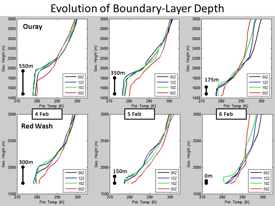 Evolution of Boundary-Layer Depth 4 Feb5 Feb6 Feb Ouray Red Wash 550m 350m 175m 300m 150m 0m