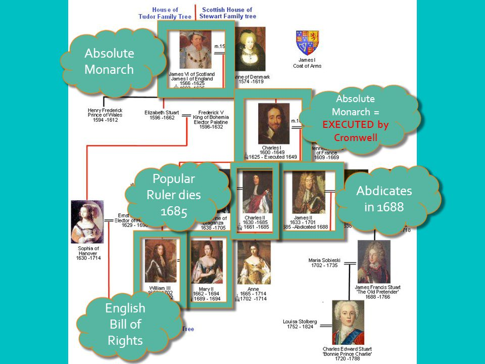 English Bill of Rights Absolute Monarch Absolute Monarch = EXECUTED by Cromwell Popular Ruler dies 1685 Abdicates in 1688