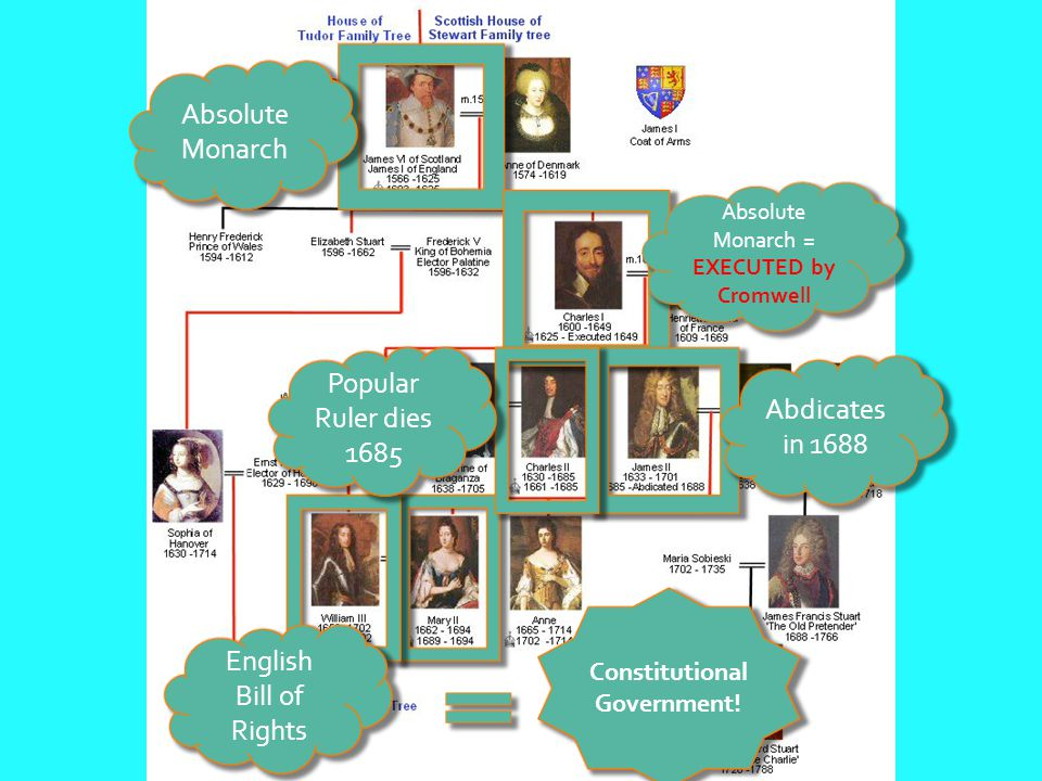 English Bill of Rights Absolute Monarch Absolute Monarch = EXECUTED by Cromwell Popular Ruler dies 1685 Abdicates in 1688 Constitutional Government!