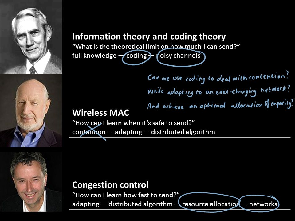 Information theory and coding theory What is the theoretical limit on how much I can send full knowledge — coding — noisy channels Wireless MAC How can I learn when it's safe to send contention — adapting — distributed algorithm Congestion control How can I learn how fast to send adapting — distributed algorithm — resource allocation — networks