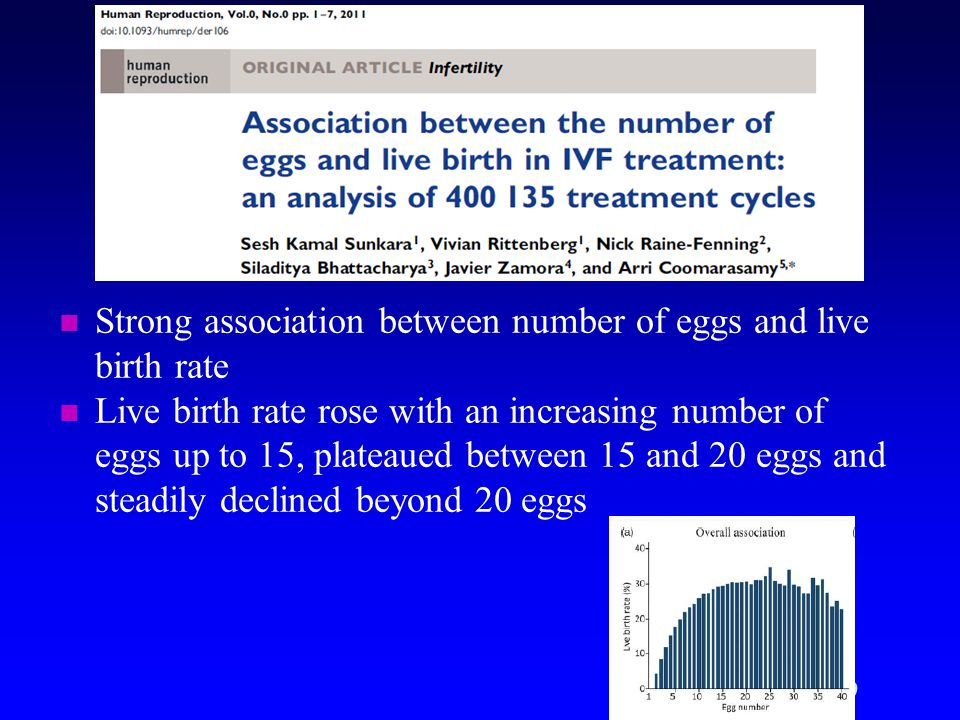 Strong association between number of eggs and live birth rate Live birth rate rose with an increasing number of eggs up to 15, plateaued between 15 an