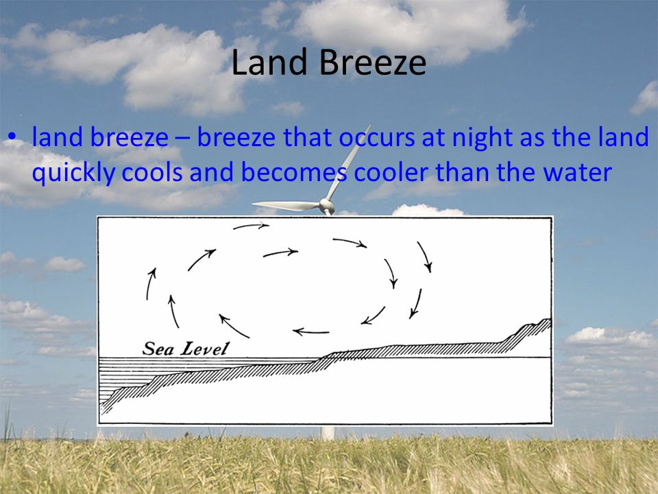Land Breeze land breeze – breeze that occurs at night as the land quickly cools and becomes cooler than the water