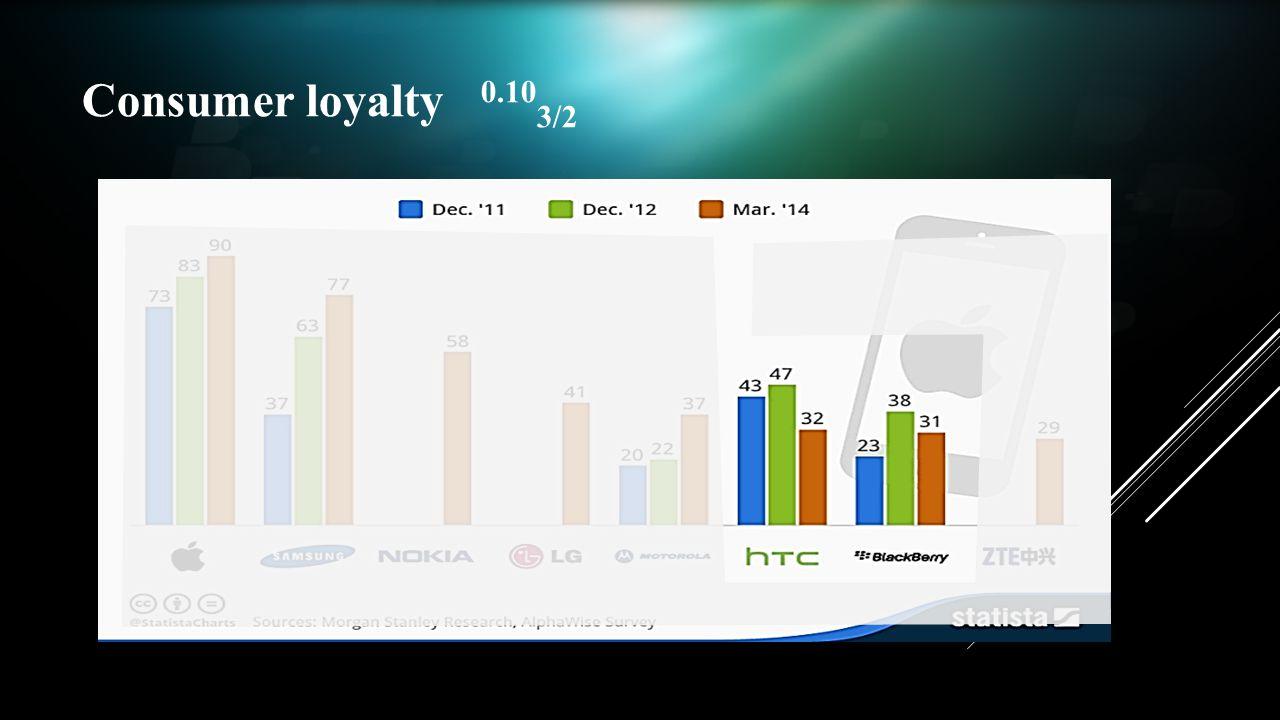 Consumer loyalty 0.10 3/2