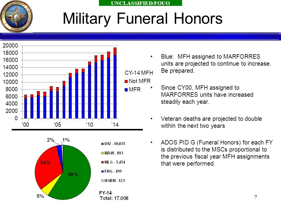 UNCLASSIFIED/FOUO 7 Blue: MFH assigned to MARFORRES units are projected to continue to increase.