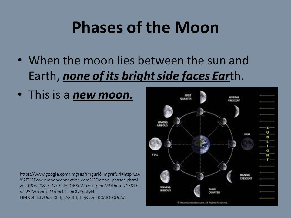 Phases of the Moon When the moon lies between the sun and Earth, none of its bright side faces Earth.
