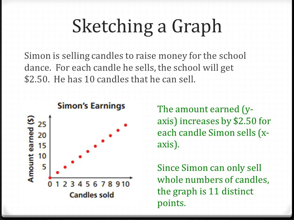 Sketching a Graph Simon is selling candles to raise money for the school dance. For each candle he sells, the school will get $2.50. He has 10 candles