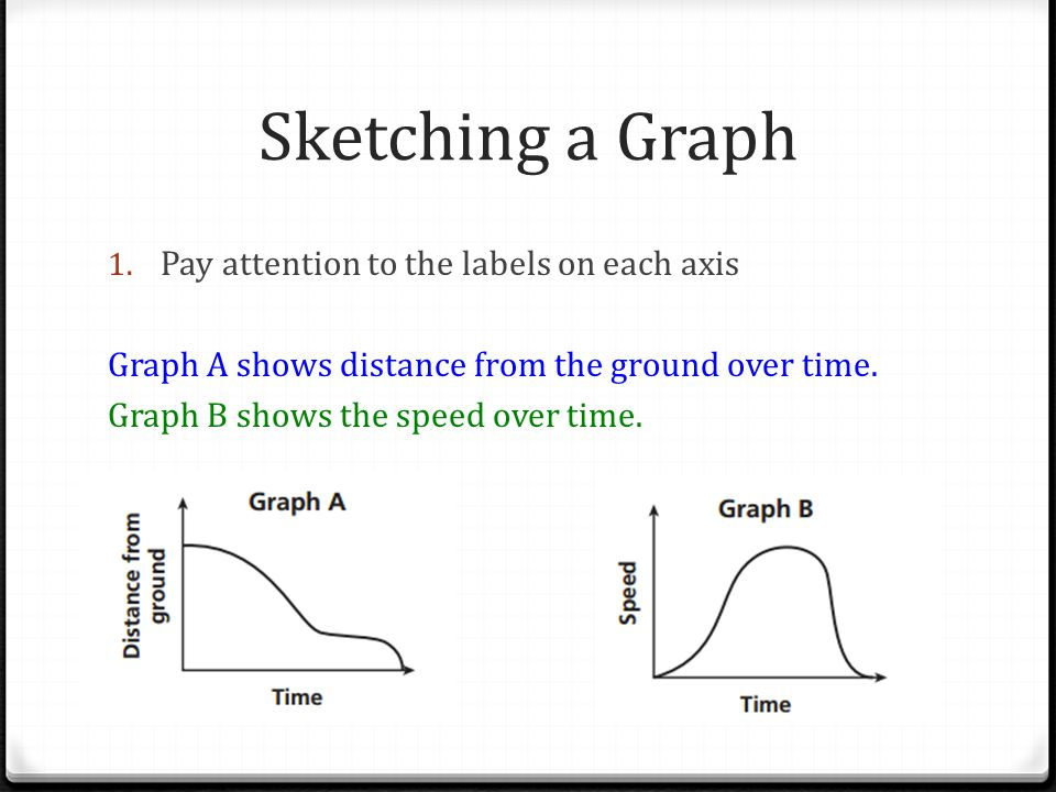 Sketching a Graph 1. Pay attention to the labels on each axis Graph A shows distance from the ground over time. Graph B shows the speed over time.