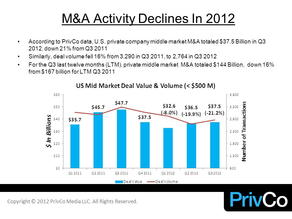 M&A Activity Declines In 2012 According to PrivCo data, U.S.
