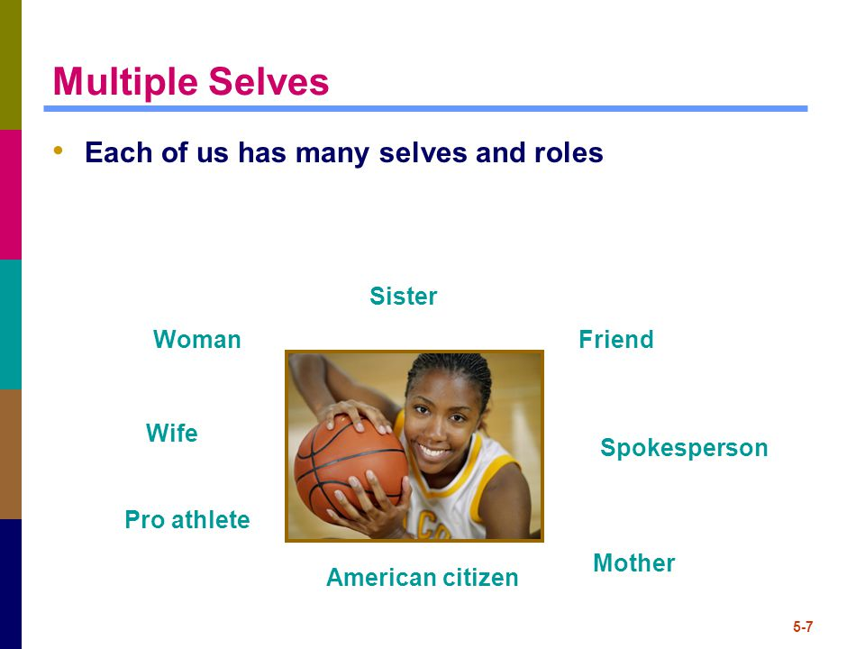 5-7 Multiple Selves Each of us has many selves and roles Woman Mother Sister Pro athlete Friend Wife Spokesperson American citizen