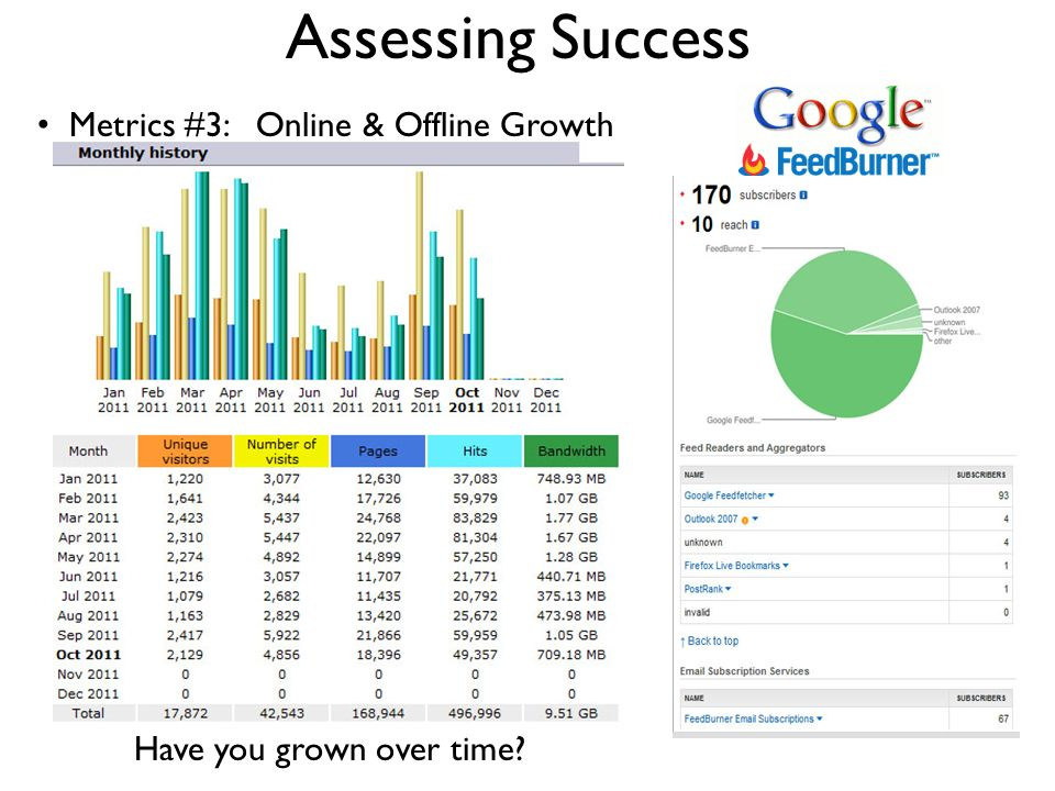 Assessing Success Metrics #3: Online & Offline Growth Have you grown over time