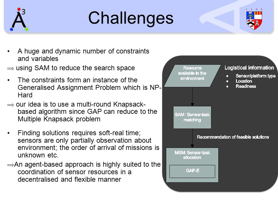 Challenges A huge and dynamic number of constraints and variables  using SAM to reduce the search space The constraints form an instance of the Gener