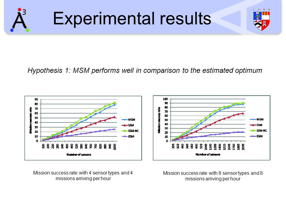 Experimental results Hypothesis 1: MSM performs well in comparison to the estimated optimum Mission success rate with 4 sensor types and 4 missions arriving per hour Mission success rate with 8 sensor types and 8 missions arriving per hour