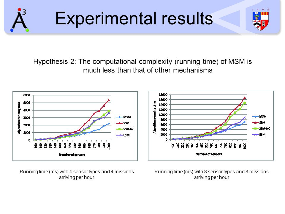 Experimental results Hypothesis 2: The computational complexity (running time) of MSM is much less than that of other mechanisms Running time (ms) with 4 sensor types and 4 missions arriving per hour Running time (ms) with 8 sensor types and 8 missions arriving per hour