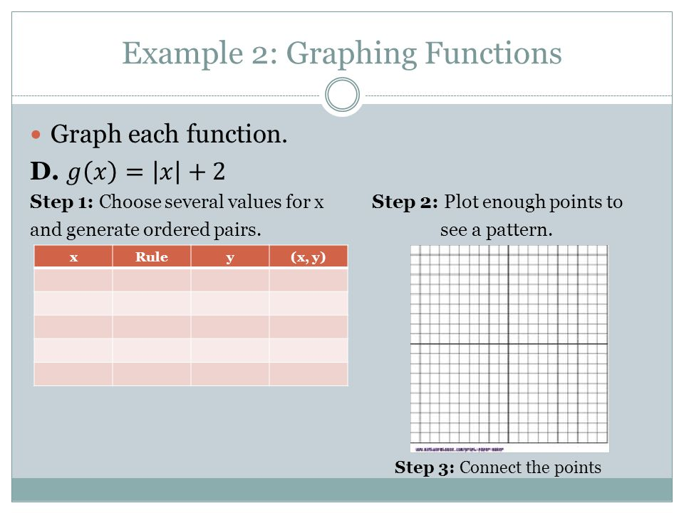 Example 2: Graphing Functions xRuley(x, y) Step 3: Connect the points