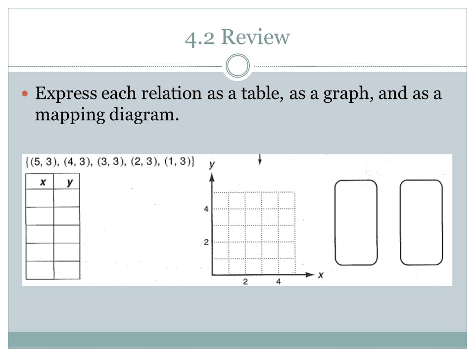 4.2 Review Express each relation as a table, as a graph, and as a mapping diagram.