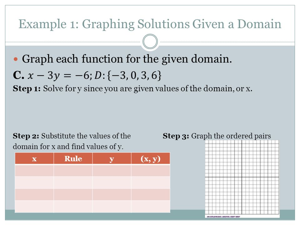 Example 1: Graphing Solutions Given a Domain xRuley(x, y)