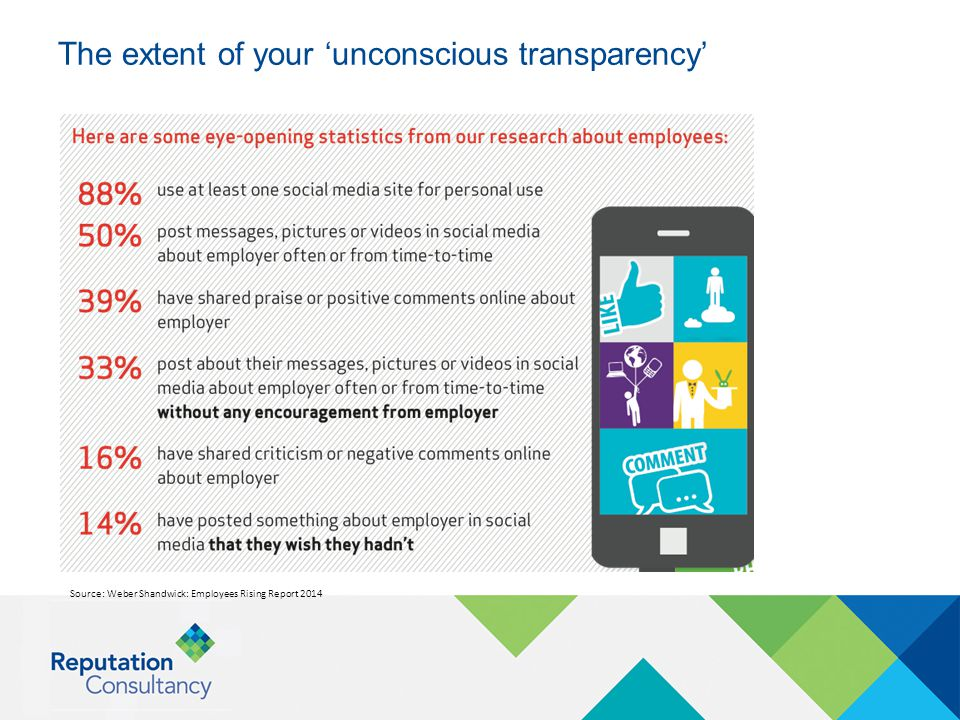 The extent of your 'unconscious transparency' Source: Weber Shandwick: Employees Rising Report 2014