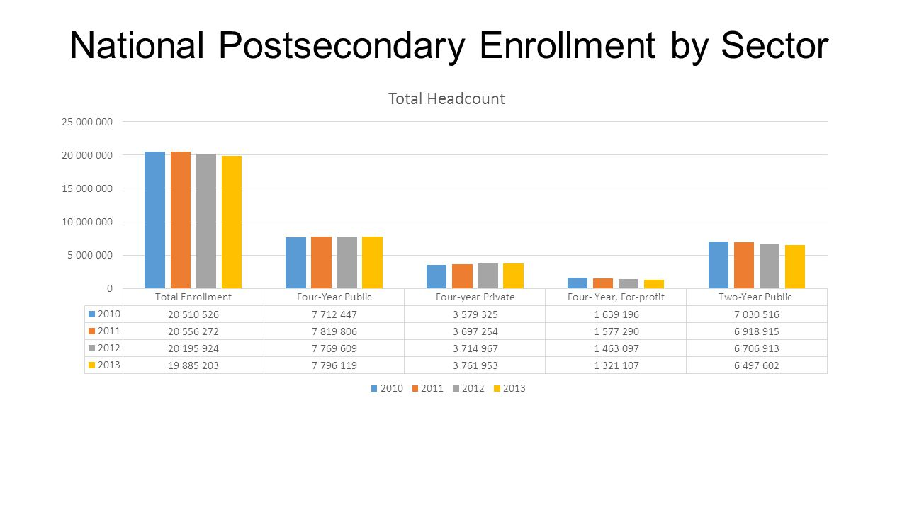 National Postsecondary Enrollment by Sector
