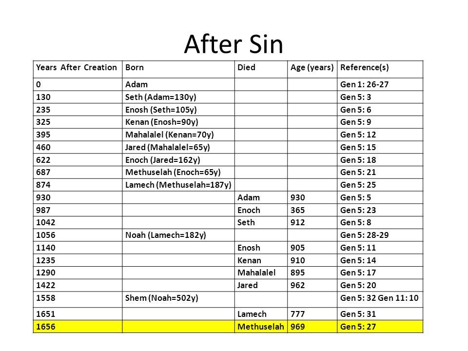 After Sin Years After CreationBornDiedAge (years)Reference(s) 0AdamGen 1: 26-27 130Seth (Adam=130y)Gen 5: 3 235Enosh (Seth=105y)Gen 5: 6 325Kenan (Enosh=90y)Gen 5: 9 395Mahalalel (Kenan=70y)Gen 5: 12 460Jared (Mahalalel=65y)Gen 5: 15 622Enoch (Jared=162y)Gen 5: 18 687Methuselah (Enoch=65y)Gen 5: 21 874Lamech (Methuselah=187y)Gen 5: 25 930Adam930Gen 5: 5 987Enoch365Gen 5: 23 1042Seth912Gen 5: 8 1056Noah (Lamech=182y)Gen 5: 28-29 1140Enosh905Gen 5: 11 1235Kenan910Gen 5: 14 1290Mahalalel895Gen 5: 17 1422Jared962Gen 5: 20 1558Shem (Noah=502y)Gen 5: 32 Gen 11: 10 1651Lamech777Gen 5: 31 1656Methuselah969Gen 5: 27