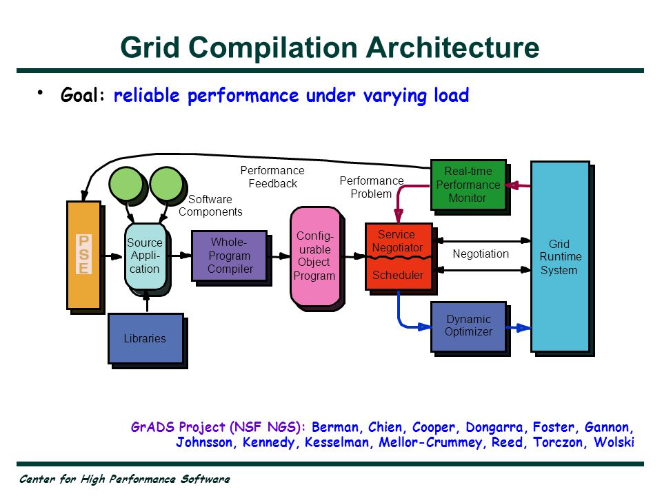 Center for High Performance Software GrADS Project (NSF NGS): Berman, Chien, Cooper, Dongarra, Foster, Gannon, Johnsson, Kennedy, Kesselman, Mellor-Crummey, Reed, Torczon, Wolski Grid Compilation Architecture Goal: reliable performance under varying load