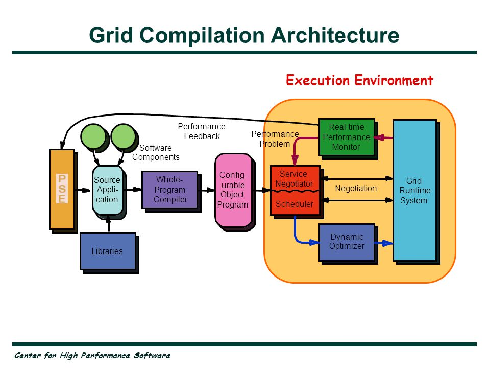 Center for High Performance Software Execution Environment Grid Compilation Architecture