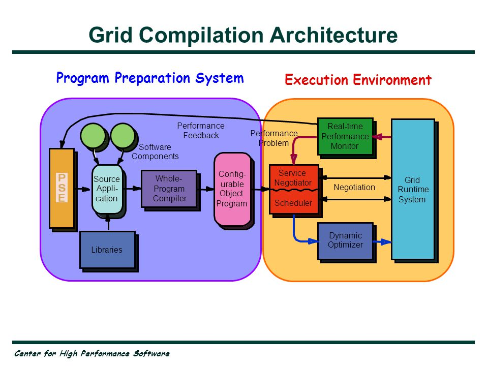 Center for High Performance Software Program Preparation System Execution Environment Grid Compilation Architecture