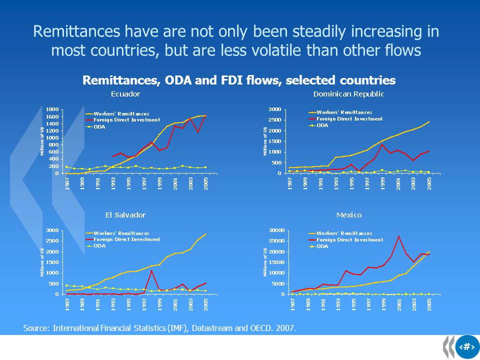 3 3 3 Remittances and Financial developmentIIRemittances and transaction costsI Remittances and ratingsIII