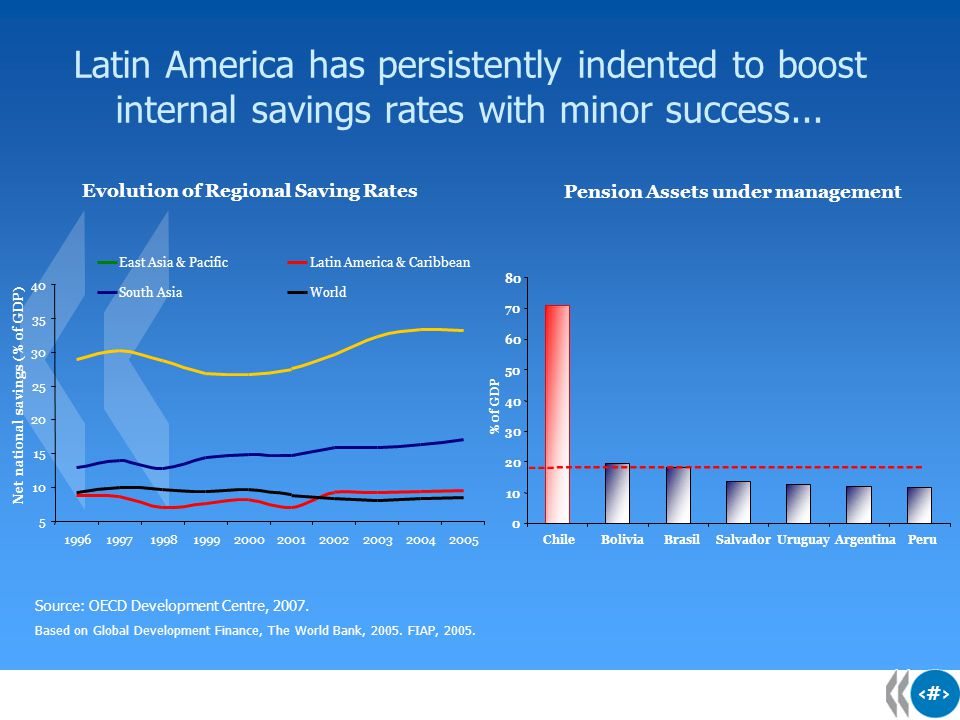 8 8 8 Latin America has persistently indented to boost internal savings rates with minor success... Source: OECD Development Centre, 2007. Based on Gl