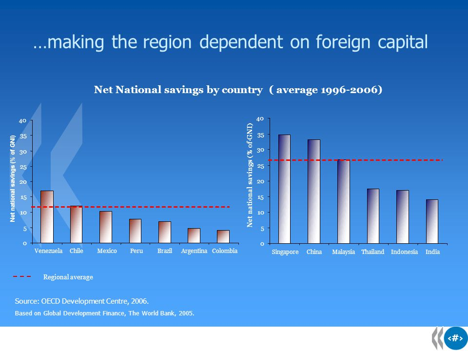 9 9 9 …making the region dependent on foreign capital Regional average Source: OECD Development Centre, 2006. Based on Global Development Finance, The