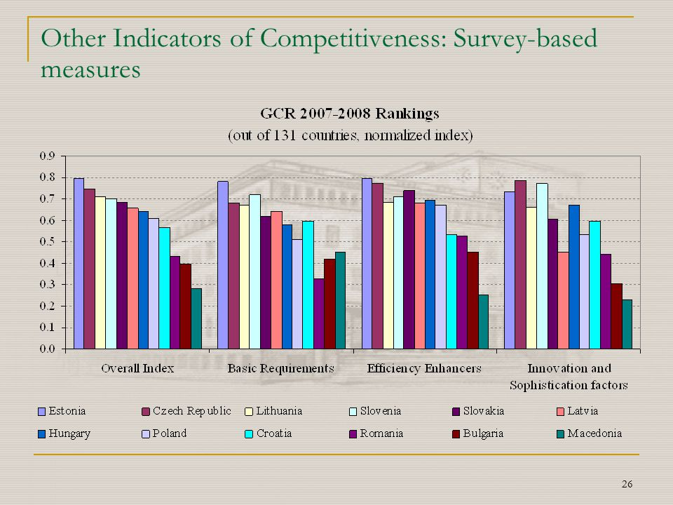 26 Other Indicators of Competitiveness: Survey-based measures