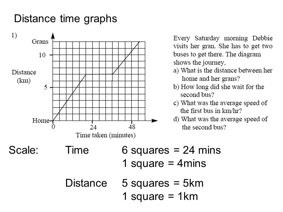 Distance time graphs Scale: Time 6 squares = 24 mins 1 square = 4mins Distance5 squares = 5km 1 square = 1km