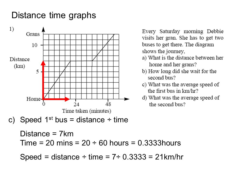 Distance time graphs c)Speed 1 st bus = distance ÷ time Distance = 7km Time = 20 mins = 20 ÷ 60 hours = 0.3333hours Speed = distance ÷ time = 7÷ 0.333
