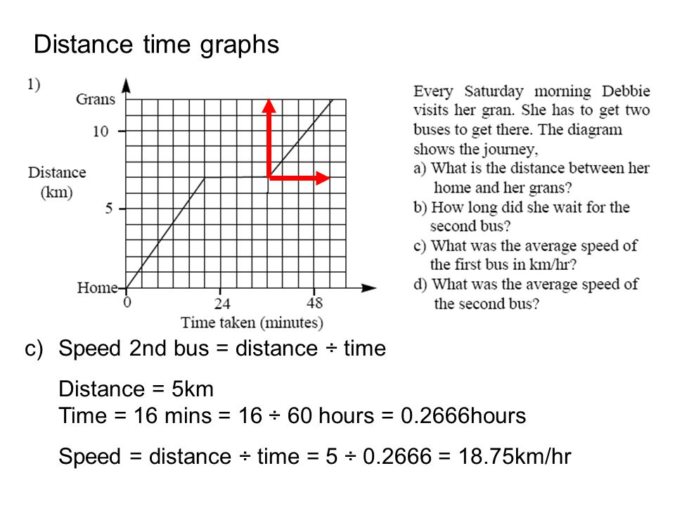 Distance time graphs c)Speed 2nd bus = distance ÷ time Distance = 5km Time = 16 mins = 16 ÷ 60 hours = 0.2666hours Speed = distance ÷ time = 5 ÷ 0.266