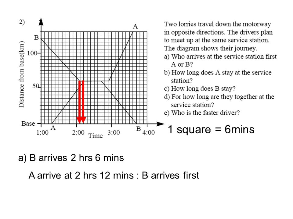 a) B arrives 2 hrs 6 mins A arrive at 2 hrs 12 mins : B arrives first 1 square = 6mins